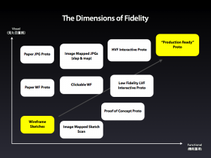 The Dimensions of Fidelity (detail)