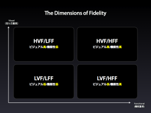 The Dimensions of Fidelity