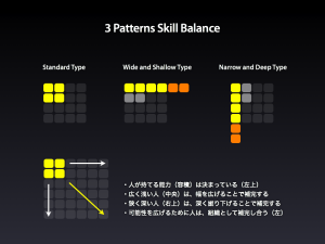 3 Patterns Skill Balance