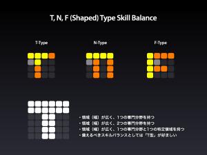 T, N, F (Shaped) Type Skill Balance