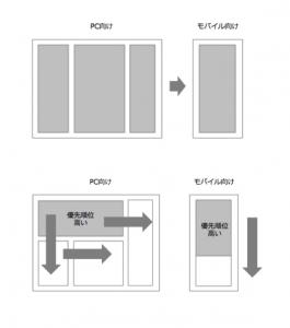 コンテンツ設計における編集方針