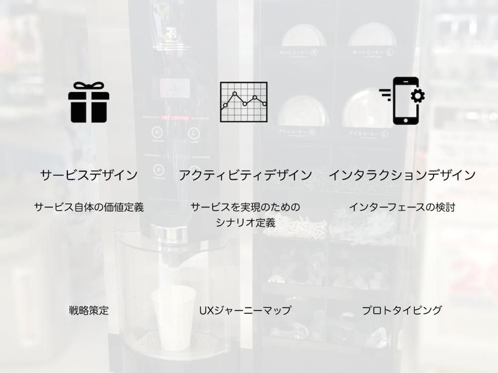 UXデザインの3階層