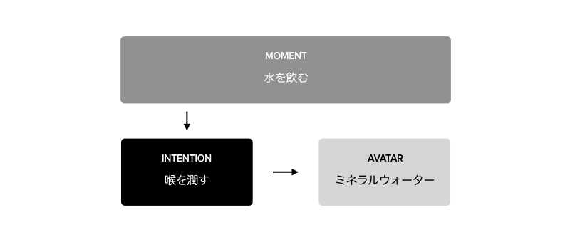 MVS (Intention + Avatar) の例