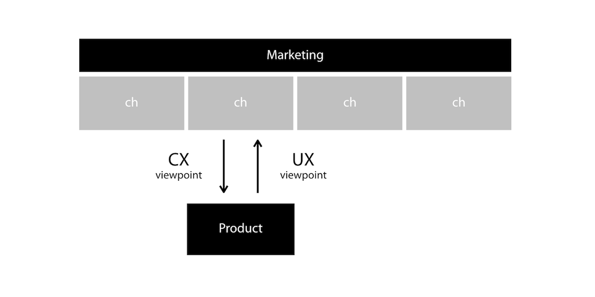 CX and UX viewpoint Figure