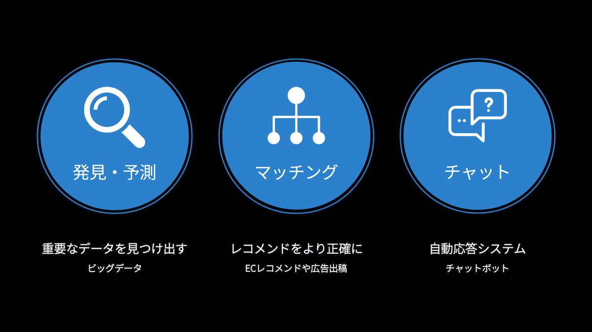 3つのAIテクノロジー