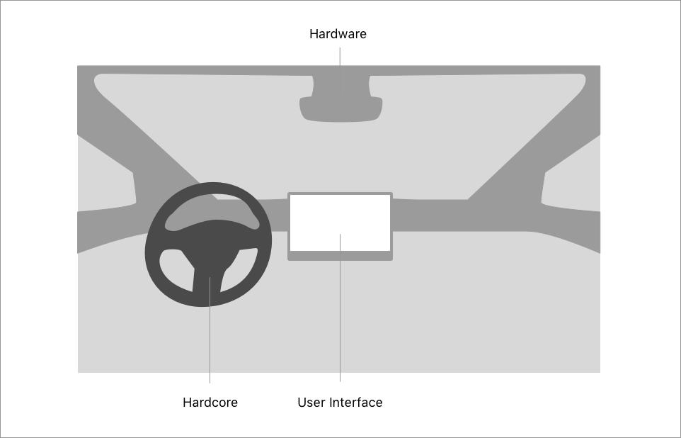 ハードとUIとハードコアの関係(Tesla Model 3 の場合)